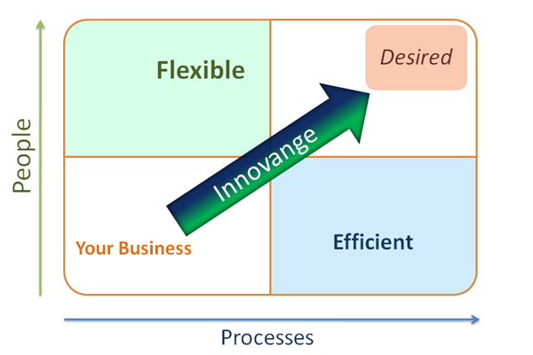 Innovange focuses on synchronizing both soft and hard innovation issues